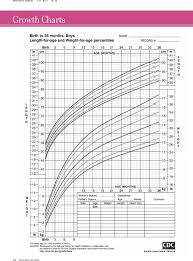 Download Girl Height Weight Percentile Chart Template For