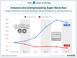 Nintendos Stock Is Falling Even Though Super Mario Run Is