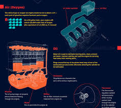 how engine s work infographic porn album on ur this has likely been posted before but i wanted to sp the awareness and give the opportunity for urians who haven t seen this before to learn this
