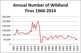 mrcc living weather wildfires annual number of wildland fires 1960 2014
