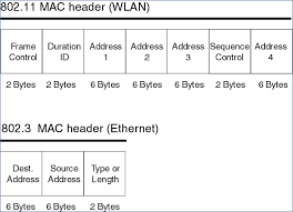 802 11 frame format python how to unpack a packets wlan layer stack overflow