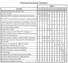 Sample Budget Timeline DRA Handbook Office Of Sponsored Projects 11