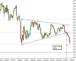 Comex Copper Live Chart Copper In For A Rapid But Temporary Fall Chartist