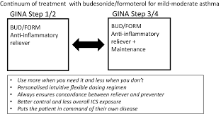 Benefit Risk Profile Of Budesonide In Obstructive Airways