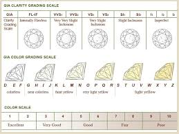 Diamond Quality And Color Chart Diamond Quality Diamond Color Grade Diamond Scale