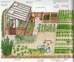 Garden Plot Design Ideas Garden Plot Vegetable Garden Planning Garden Design