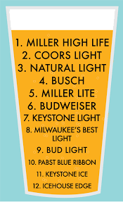 Keystone Light Orange Can 2018 Opinion The Definitive Ranking Of Cheap Beer Daily Egyptian
