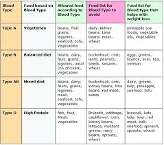 Blood Sugar Patient Diet Chart In Hindi 58 Logical Diet Chart For Runners In Hindi