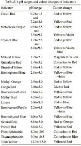 Phenol Red Colour Chart Preparation Of Indicator Solutions Pharmaceutical Guidelines