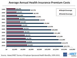 Thechisel Healthcare Insurance Is Broken