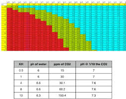 Co2 Ph Kh Chart Related Keywords Suggestions Co2 Ph Kh