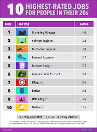 Top Rated Job Sites Top Rated Job Sites Under Fontanacountryinn Com
