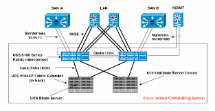 ucsm faults report and snmp traps cisco ucsm faults report snmp traps 01 gif