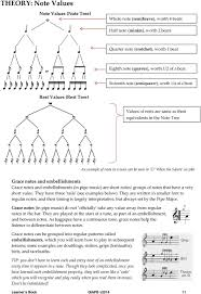 Bagpipe Grace Note Chart Queensland Irish Association Pipe Band Pdf Free Download