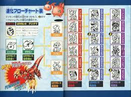 Digimon Version 1 Evolution Chart Fileisland Pendulum Progress 1 0 Dragons Roar