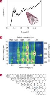 excitons in nanoscale systems nature materials