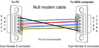 rs232 null modem cable wiring diagram wiring schematics and diagrams null moden cable wiring diagram diagrams and schematics