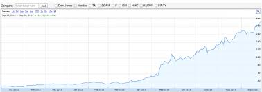 Tesla Stock Quote Adorable Tesla's Insane Stock Surge Why Why People Are Still Investing
