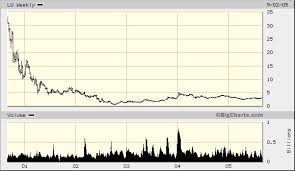 Lucent Stock Price History Chart Stocks Silent Archimedes