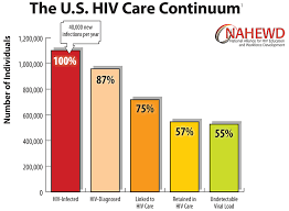Hiv Continuum Of Care Aids Education And Training Centers