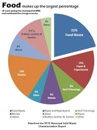 Food Waste Chart Waste Not Want Not How Reducing Food Waste Can Help