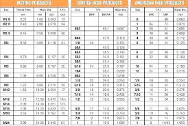 Wood Screw Size Chart Metric Pilot Hole Sizes For Wood Screws Screw Metric What Lostcontrol