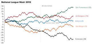 Mlb Chart Standings Charting Mlb Standings With Tufte Inspired Sparklines The