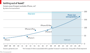 Daily Chart How Big Will The Iphone Get Graphic Detail