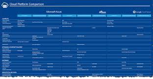 Aws Vs Azure Comparison Chart Aws Vs Azure Vs Google Cloud Platform Networking Endjin Blog