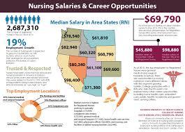 Why Nursing College Of Nursing