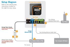 magicjack your own voip requires knowledge about hardware components and is a non trivial install procedure vonage provides professional install service to ensure correct
