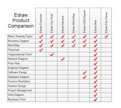 Edraw Product Comparison Free Edraw Product Comparison