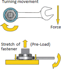 Hydraulic Fitting Torque Chart Flange Bolt Up Torque Tightening Preload Torque