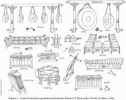 Pengertian karawitan dan jenis gending karawitan jawa alat musik tradisional jawa tengah lengkap, gambar dan penjelasannya. Bagian Alat Musik Gamelan Yudhi Pri