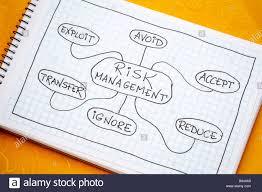 Risk Management Flow Chart Or Mindmap A Sketch On A Spiral