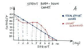 Burndown Chart Formula Image Result For Burndown Chart Chart Timeline Line Chart