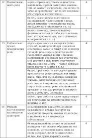 Раздел Язык стиль общение Русский язык и культура речи