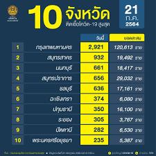 อัพเดท 'โควิดวันนี้' 10 จังหวัดติดเชื้อสูงสุด กทม. ยอด 2,921 จับตานนทบุรี  สมุทรสาคร