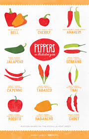 Pepper Level Chart An Easy Guide To The Types Of Peppers How To Cook With Each
