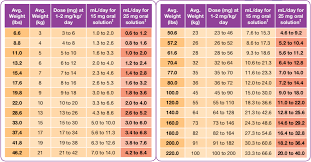 Chicken Medication Chart Welcome To Prednisolone Hoalkybb