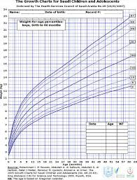 Download Pediatric Height And Weight Chart For Free