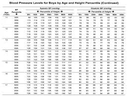 Pediatric Blood Pressure Chart Pediatric Hypertension Clinical Approach