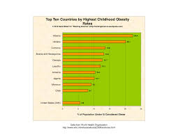 the u s ranks th in childhood obesity rates ranking america entry