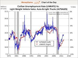 Chart Of The Day Car Sales Vs Unemployment Rate Business