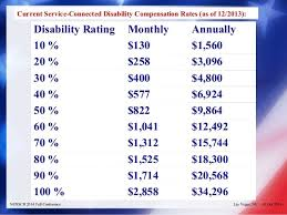 2013 Va Compensation Rates Chart Are You Headed For A Va Compensation Review Rallypoint