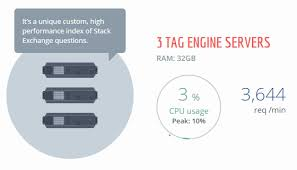 The Stack Overflow Tag Engine – Part 2 · Performance is a Feature!