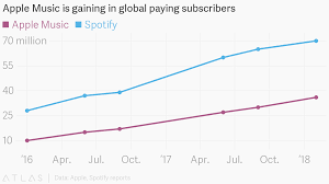 Apple Music Charts Worldwide Apple Music Hits 38m Subscribers Up 2m In A Month Apple