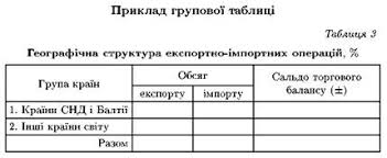 між результатами показниками банківської діяльності та  Список використаноїлітератури