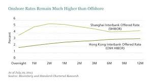 China Comes Closer To Convergence Seeking Alpha