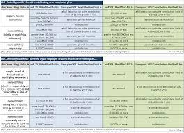 2012 Vs 2013 Ira Maximum Contribution Income And Deduction